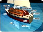 Encyclopedia of Boating Tips Sailboat parts