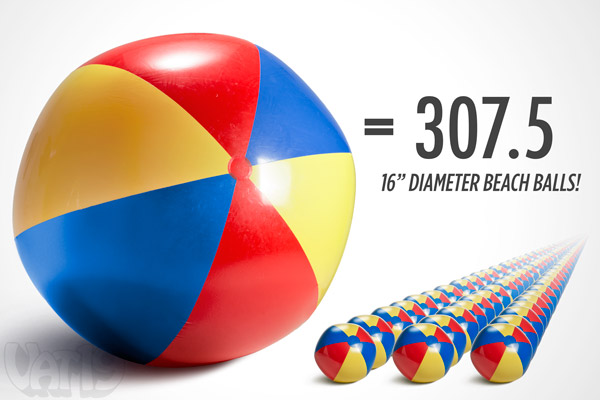 Our Gigantic Beach Ball is 307 times larger than a standard beach ball.
