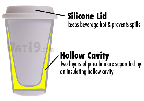 Silicone lid: keeps beverage hot and prevents spills; hollow cavity: two layers of porcelain are separated by an insulated hollow cavity.