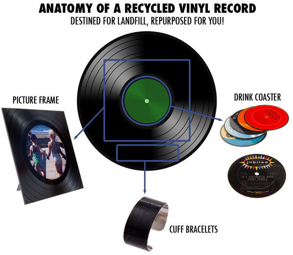 a single old album lp becomes a variety of useful and artistic products through repurposing