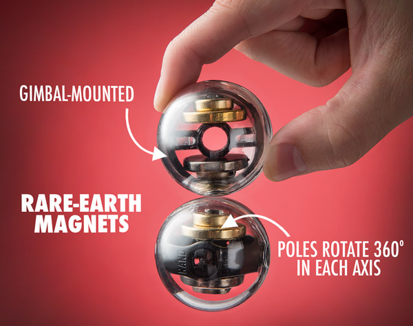 Gimbal-mounted rare-earth magnets allow the poles to rotate 360º along each axis.