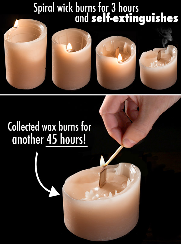 The self-extinguishing spiral wick burns for 3 hours while the collected wax pillar candle burns for an additional 45 hours!